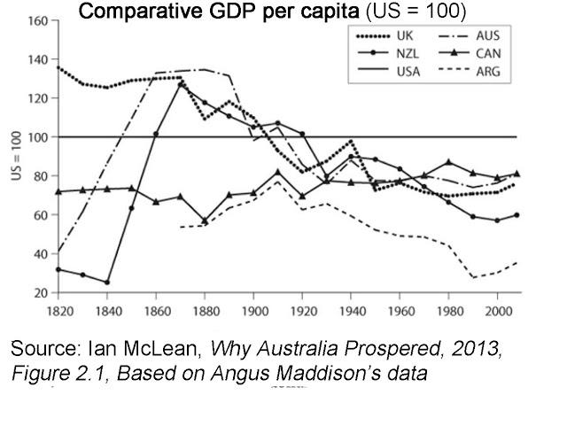 Why has Australia prospered much more than Argentina?